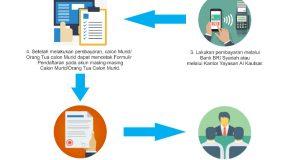Cara Registrasi PMB